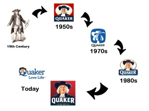Quaker Logos Over Time